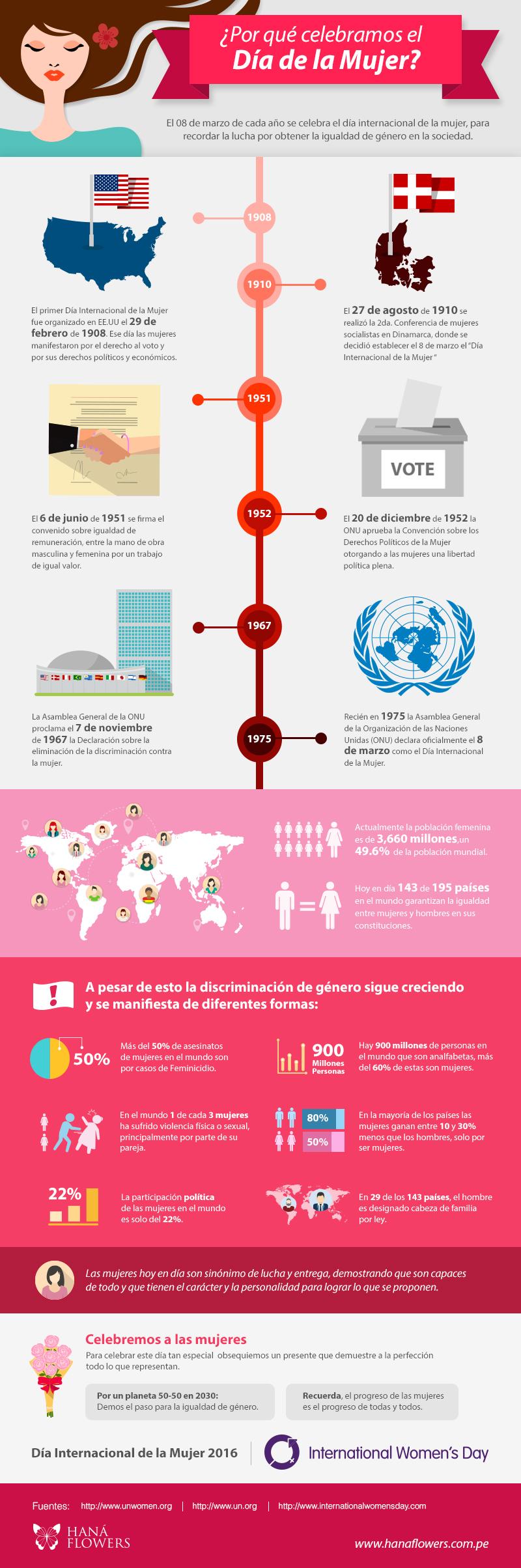 Día Internacional de la Mujer (infografía)